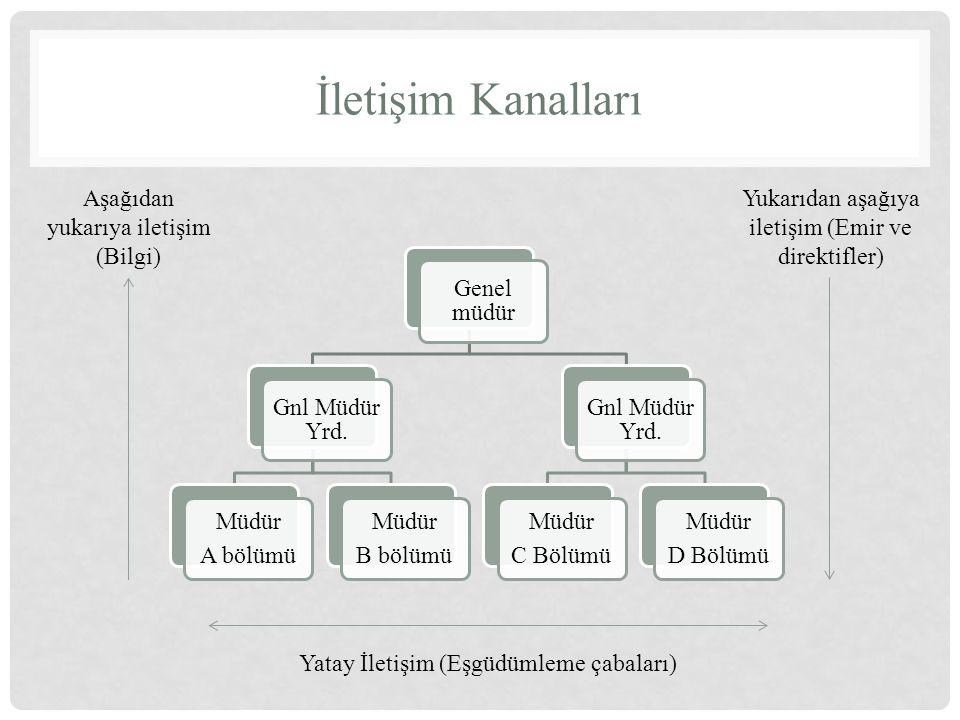 İletişim Kanalları Aşağıdan yukarıya iletişim (Bilgi)
