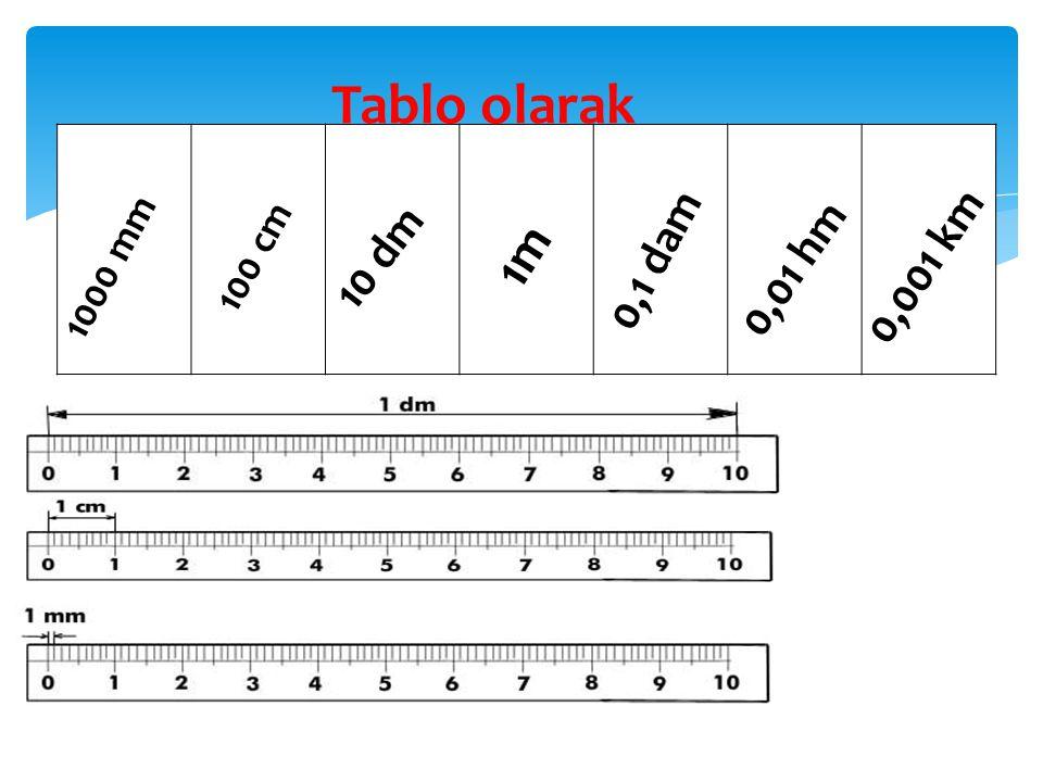 Tablo olarak 1m 0,1 dam 0,001 km 10 dm 0,01 hm 1000 mm 100 cm