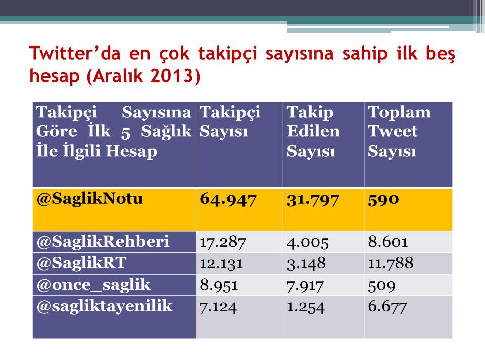 Twitter'da en çok takipçi sayısına sahip ilk beş hesap (Aralık 2013)