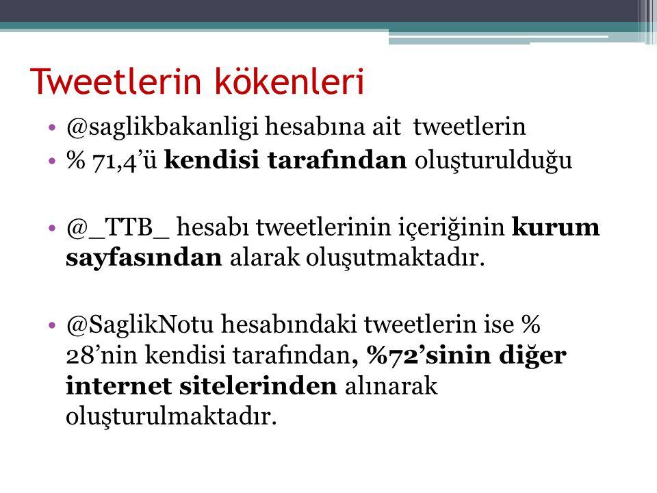 Tweetlerin kökenleri @saglikbakanligi hesabına ait tweetlerin