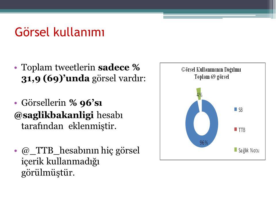 Görsel kullanımı Toplam tweetlerin sadece % 31,9 (69)'unda görsel vardır: Görsellerin % 96'sı. @saglikbakanligi hesabı tarafından eklenmiştir.