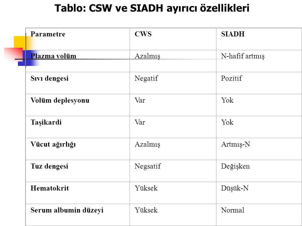 Tablo: CSW ve SIADH ayırıcı özellikleri