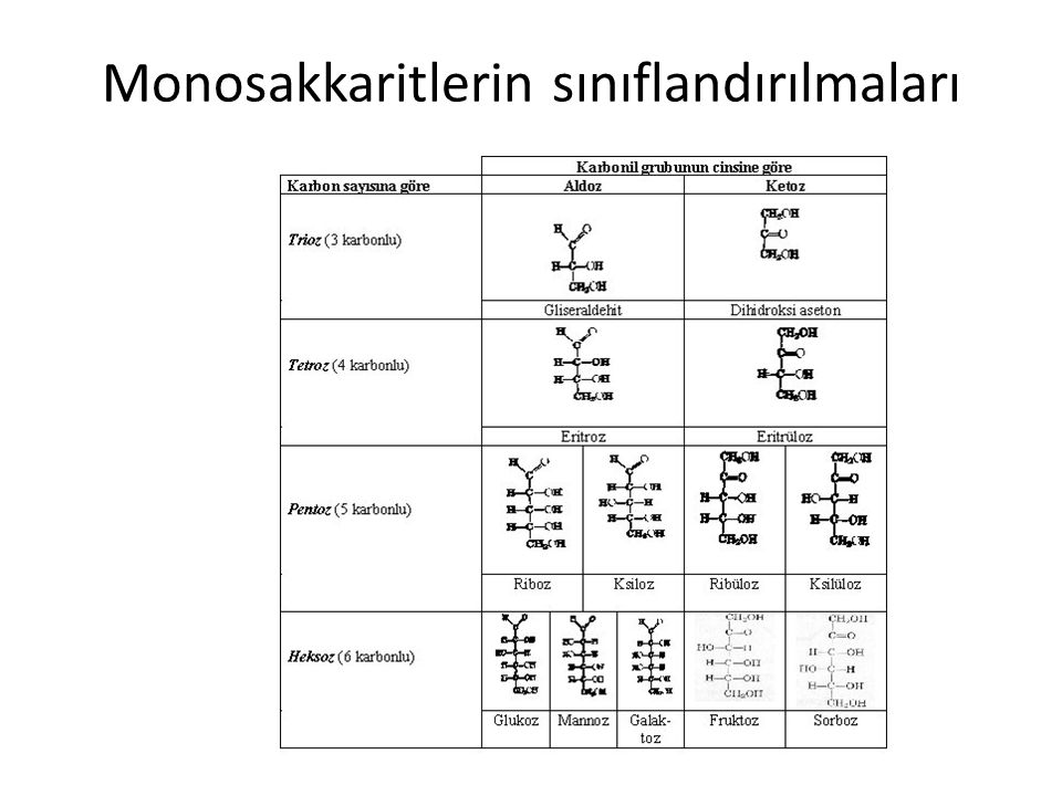 Monosakkaritlerin sınıflandırılmaları