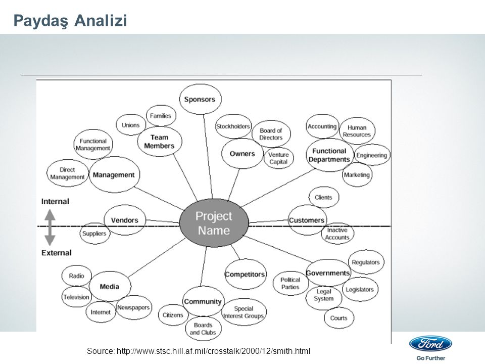 Paydaş Analizi Source: http://www.stsc.hill.af.mil/crosstalk/2000/12/smith.html