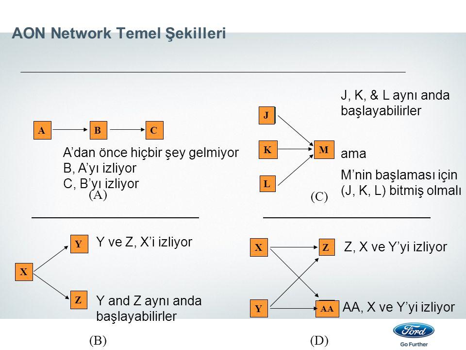 AON Network Temel Şekilleri
