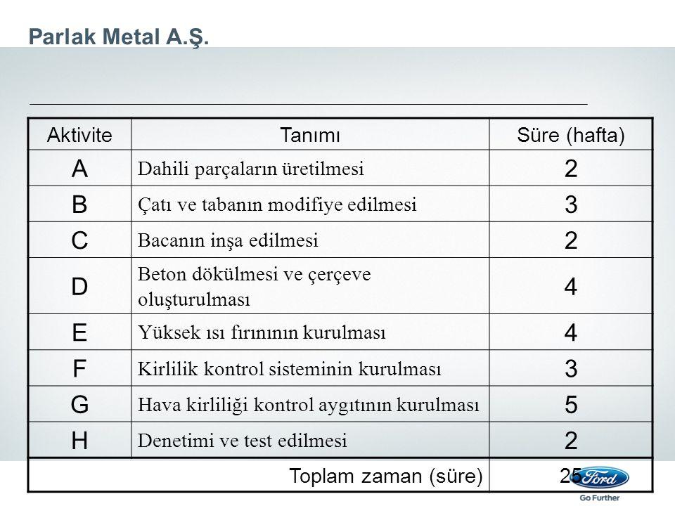 A 2 B 3 C D 4 E F G 5 H Parlak Metal A.Ş. Aktivite Tanımı Süre (hafta)
