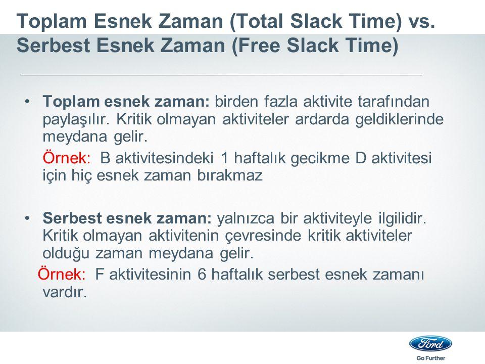 Toplam Esnek Zaman (Total Slack Time) vs
