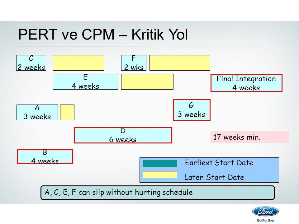 PERT ve CPM – Kritik Yol C 2 weeks F 2 wks E 4 weeks Final Integration