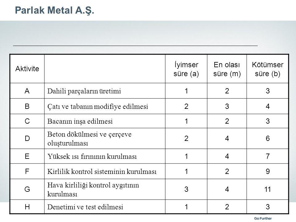 Parlak Metal A.Ş. Aktivite İyimser süre (a) En olası süre (m)