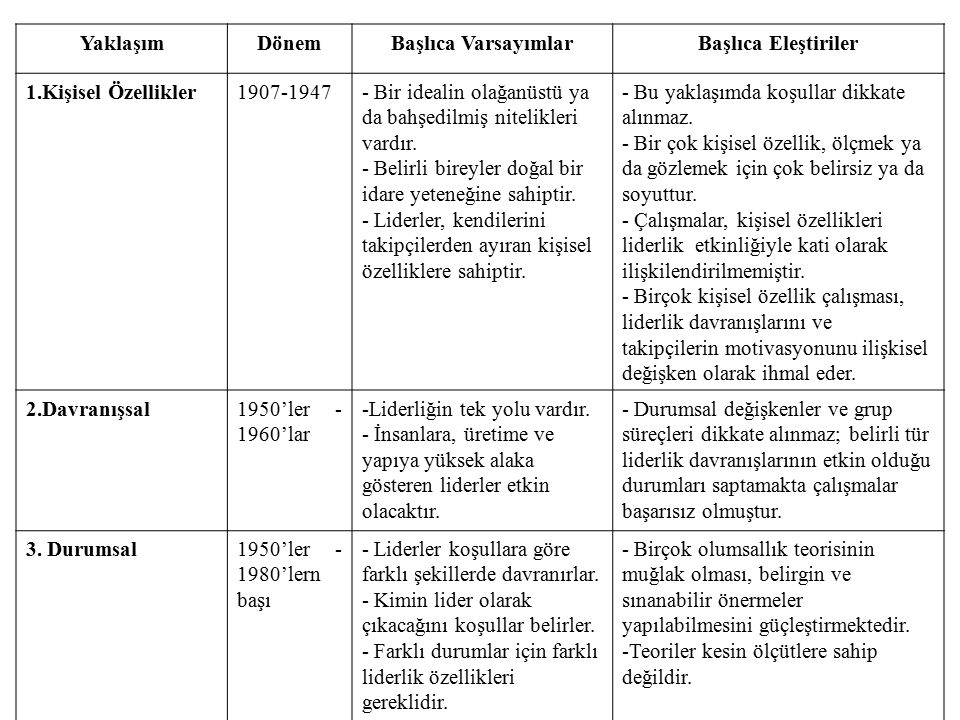 Yaklaşım Dönem. Başlıca Varsayımlar. Başlıca Eleştiriler. 1.Kişisel Özellikler. 1907-1947.