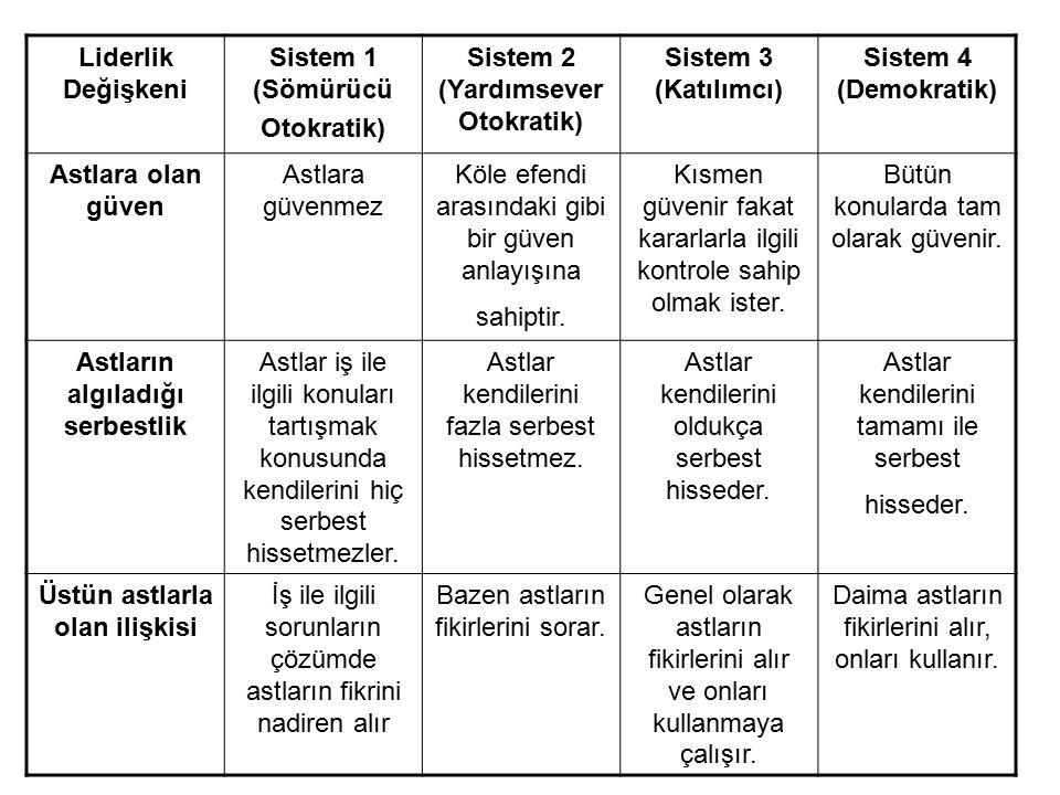 Sistem 2 (Yardımsever Otokratik) Sistem 3 (Katılımcı)