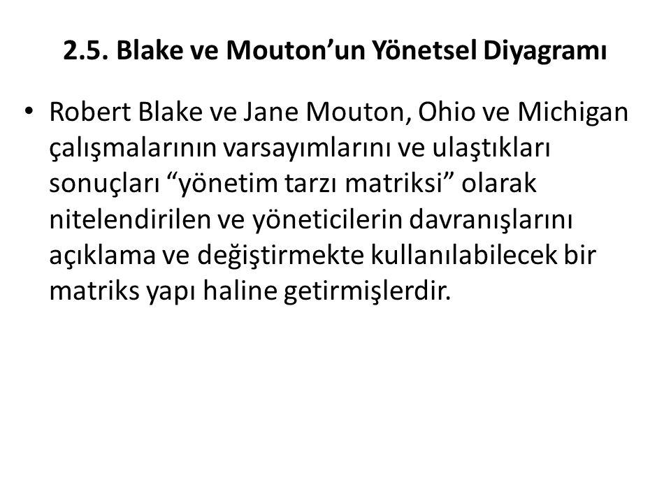 2.5. Blake ve Mouton'un Yönetsel Diyagramı