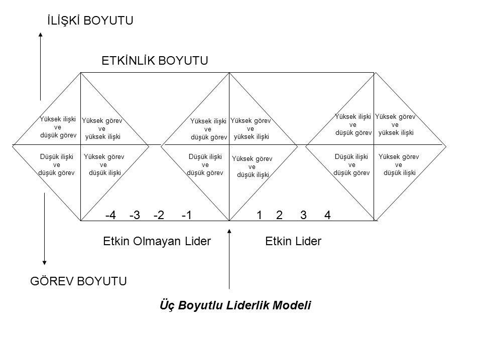 Üç Boyutlu Liderlik Modeli
