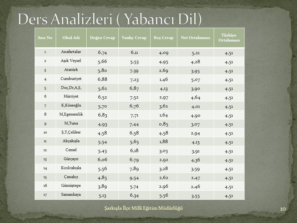Ders Analizleri ( Yabancı Dil)