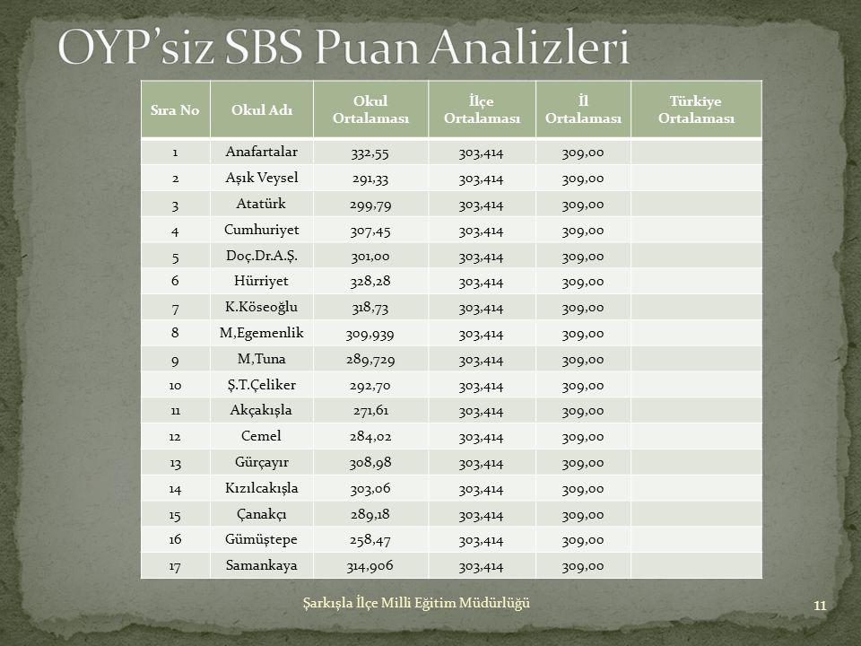 OYP'siz SBS Puan Analizleri