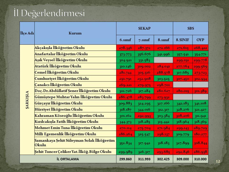 İl Değerlendirmesi İlçe Adı Kurum SEKAP SBS 6.sınıf 7.sınıf 8.sınıf