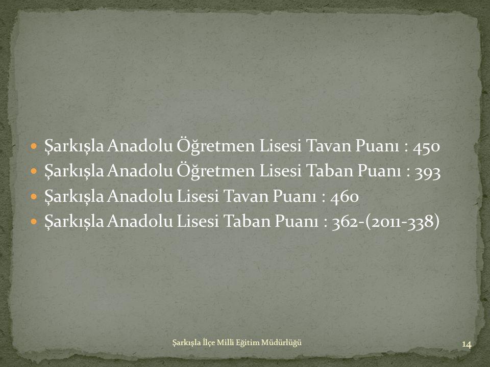 Şarkışla Anadolu Öğretmen Lisesi Tavan Puanı : 450