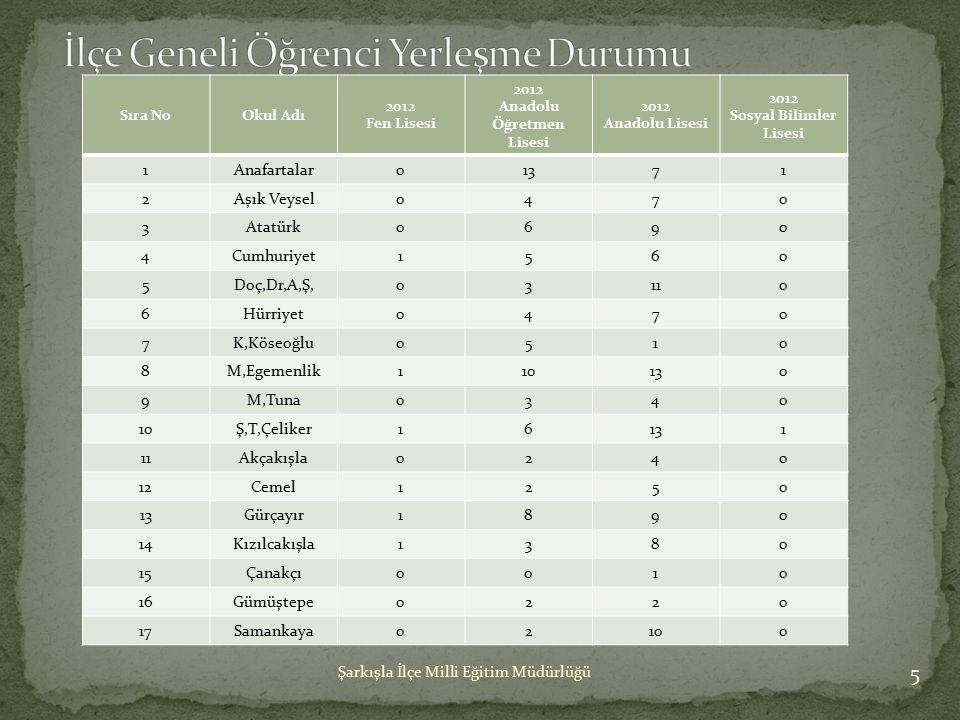 Anadolu Öğretmen Lisesi Sosyal Bilimler Lisesi