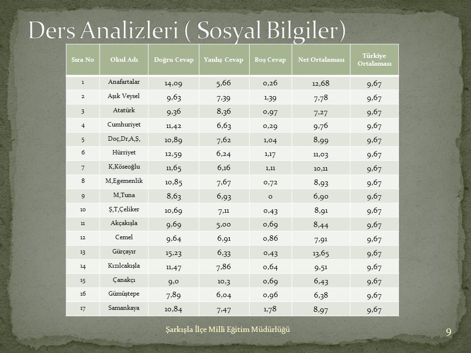 Ders Analizleri ( Sosyal Bilgiler)