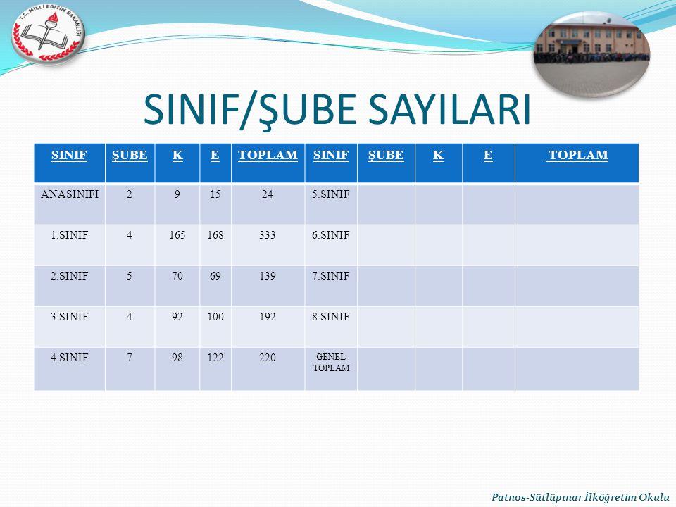 SINIF/ŞUBE SAYILARI SINIF ŞUBE K E TOPLAM ANASINIFI 2 9 15 24 5.SINIF