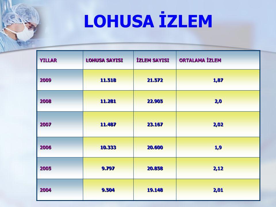 LOHUSA İZLEM YILLAR LOHUSA SAYISI İZLEM SAYISI ORTALAMA İZLEM 2009