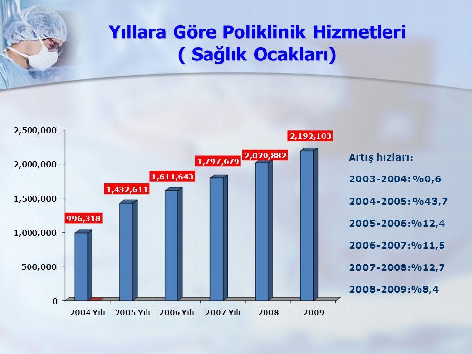 Yıllara Göre Poliklinik Hizmetleri ( Sağlık Ocakları)