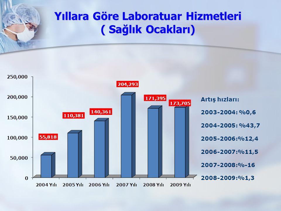 Yıllara Göre Laboratuar Hizmetleri ( Sağlık Ocakları)