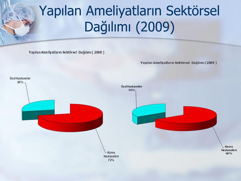 Yapılan Ameliyatların Sektörsel Dağılımı (2009)