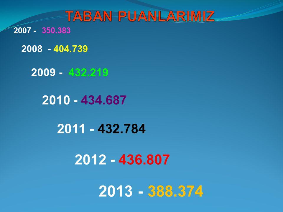 TABAN PUANLARIMIZ 2007 - 350.383. 2008 - 404.739. 2009 - 432.219. 2010 - 434.687. 2011 - 432.784.