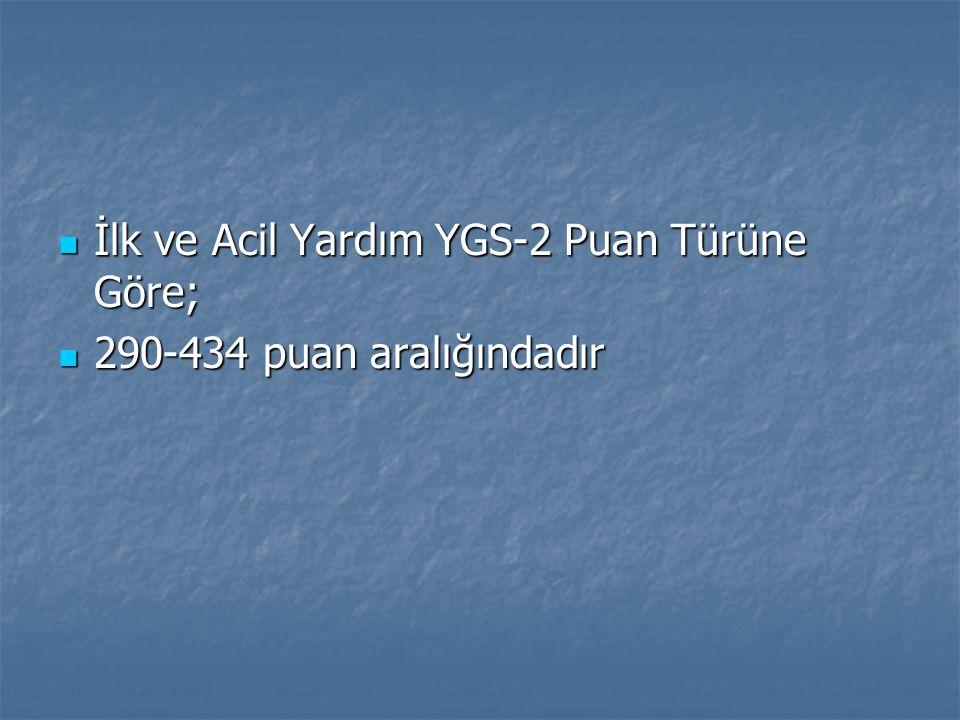 İlk ve Acil Yardım YGS-2 Puan Türüne Göre;