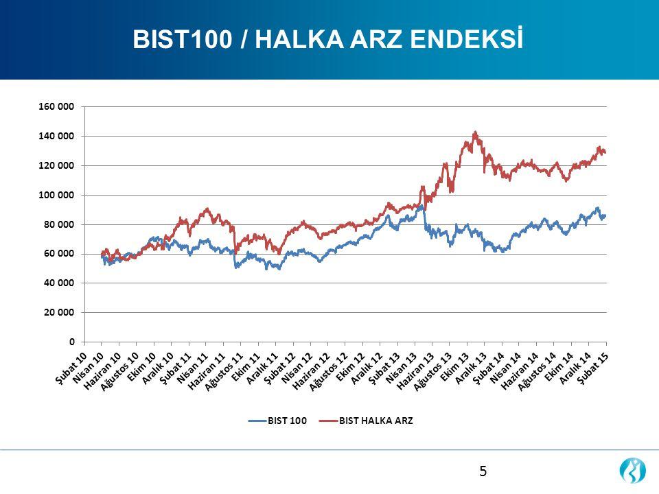 BIST100 / HALKA ARZ ENDEKSİ