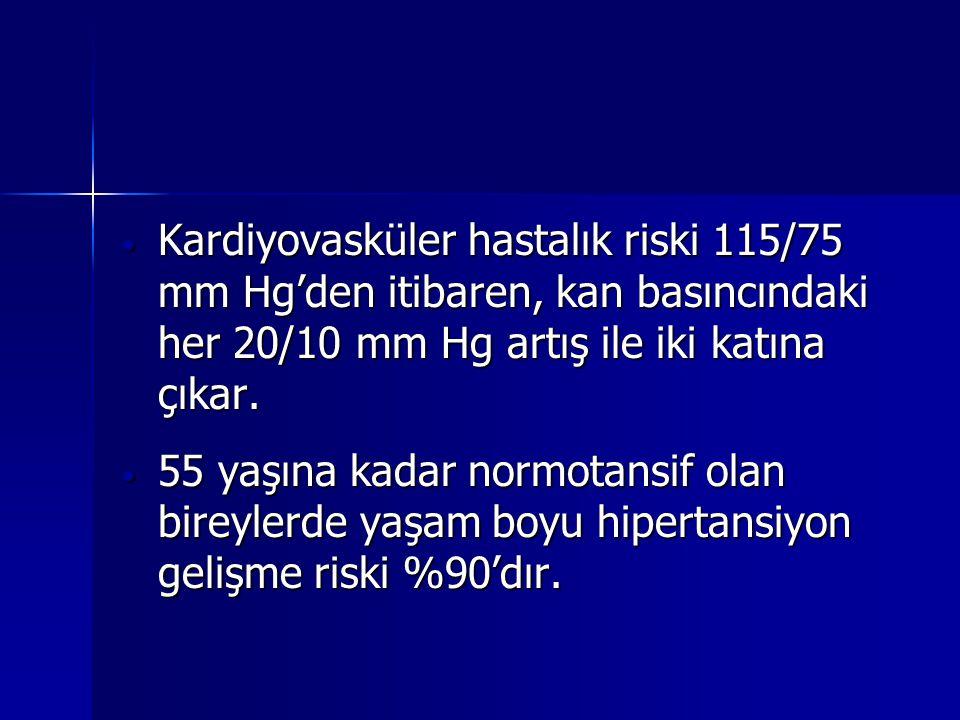 Kardiyovasküler hastalık riski 115/75 mm Hg'den itibaren, kan basıncındaki her 20/10 mm Hg artış ile iki katına çıkar.