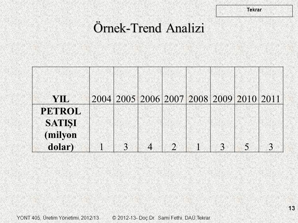 Örnek-Trend Analizi YIL 2004 2005 2006 2007 2008 2009 2010 2011 PETROL