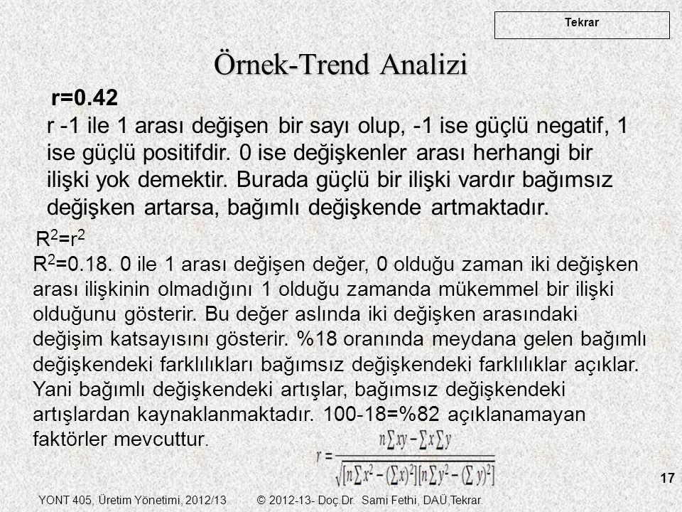 Örnek-Trend Analizi r=0.42
