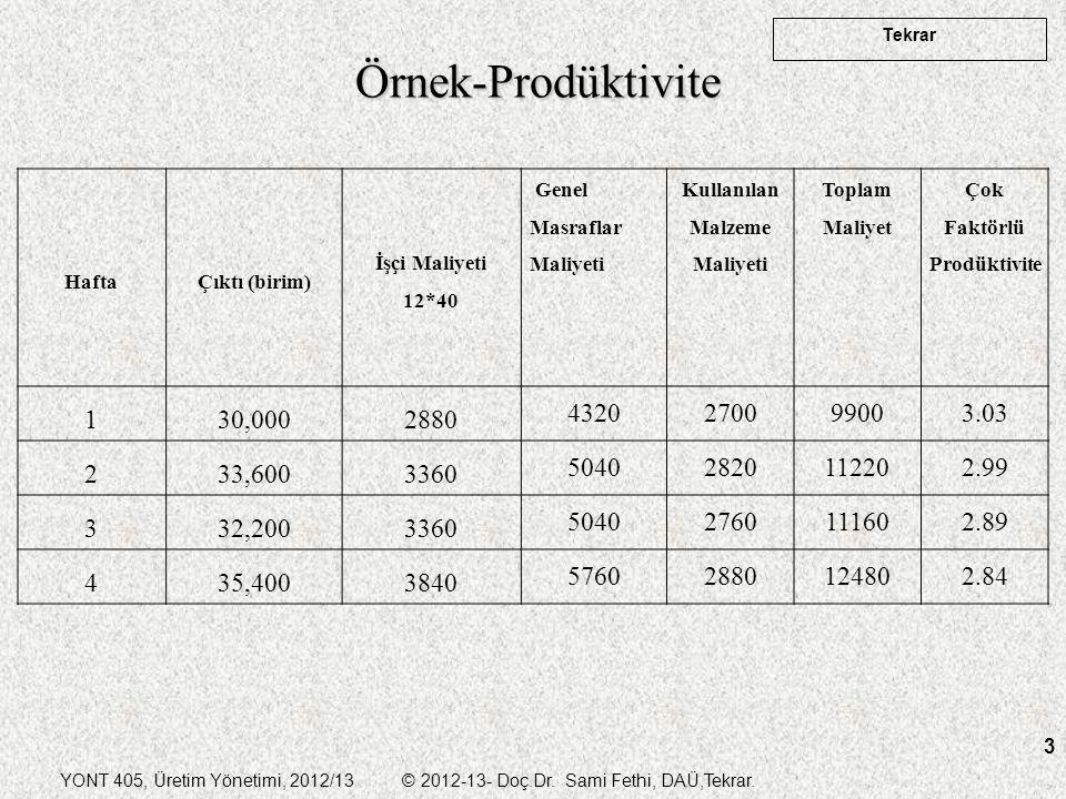 Kullanılan Malzeme Maliyeti Çok Faktörlü Prodüktivite