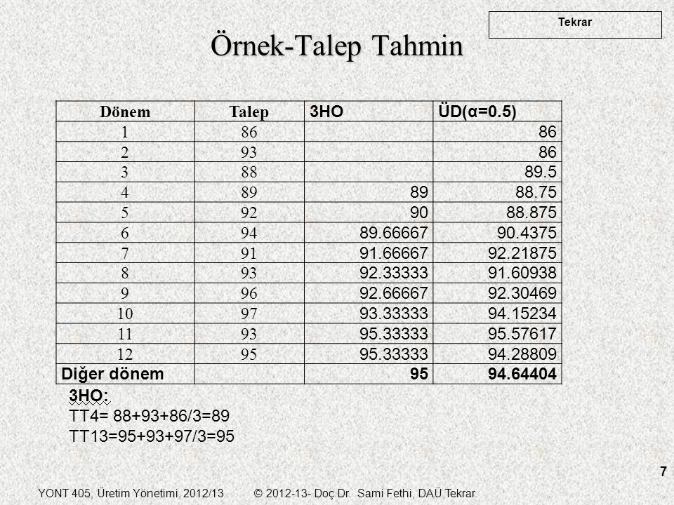 Örnek-Talep Tahmin Dönem Talep 3HO ÜD(α=0.5) 1 86 2 93 3 88 89.5 4 89