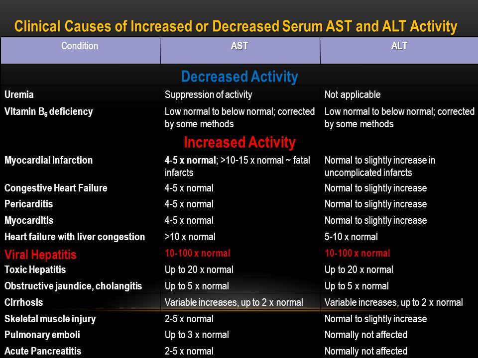 Enflamasyon durumlarında da serum ALT (SGPT) düzeyi artar.