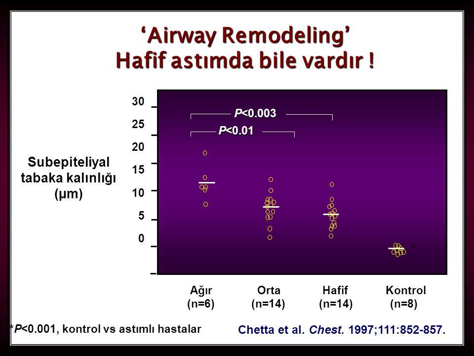 'Airway Remodeling' Hafif astımda bile vardır !