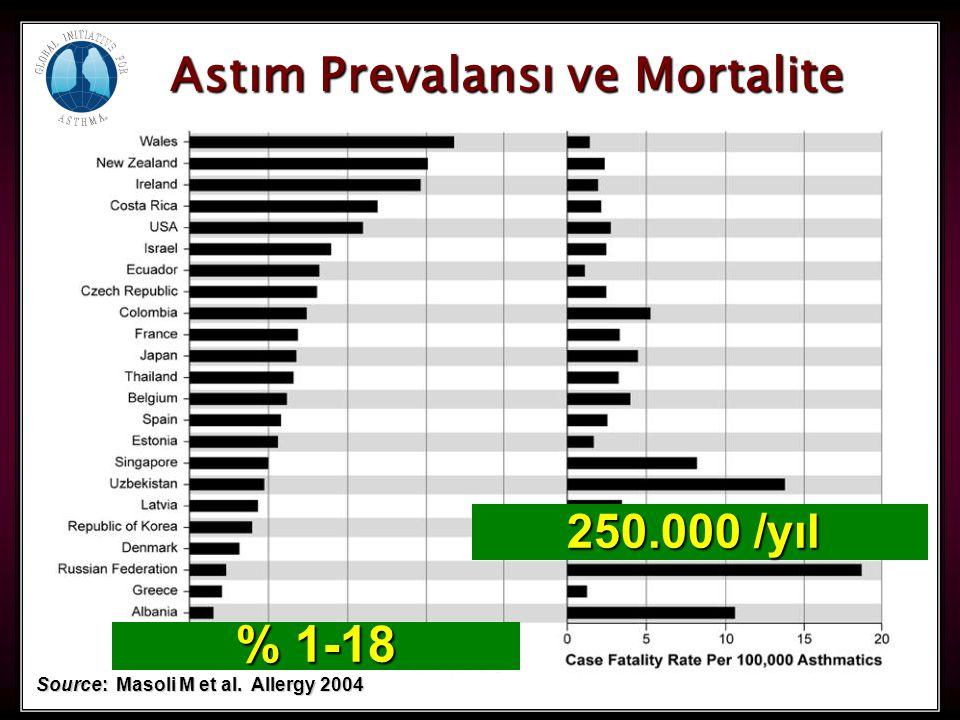% 1-18 Astım Prevalansı ve Mortalite 250.000 /yıl