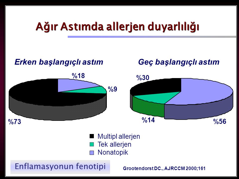 Ağır Astımda allerjen duyarlılığı Grootendorst DC., AJRCCM 2000;161