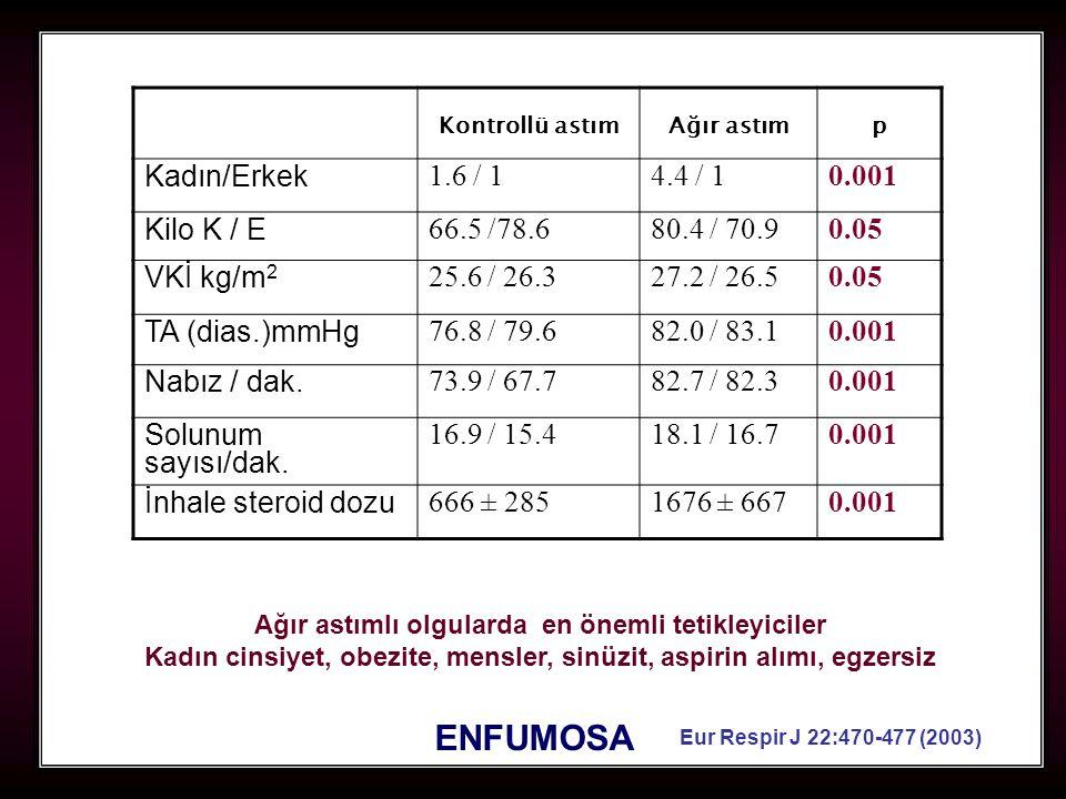 ENFUMOSA Kadın/Erkek 1.6 / 1 4.4 / 1 0.001 Kilo K / E 66.5 /78.6