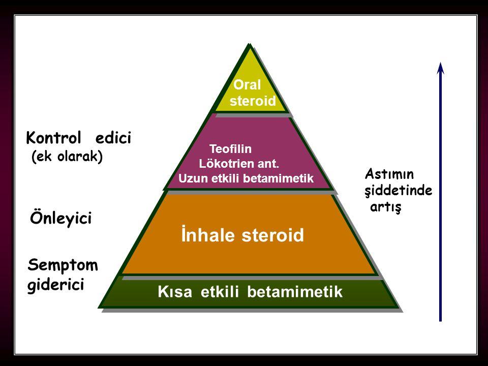 İnhale steroid Kontrol edici Önleyici Semptom giderici