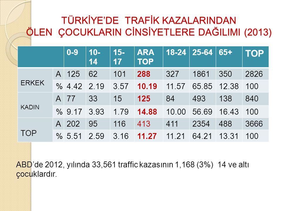 TÜRKİYE'DE TRAFİK KAZALARINDAN ÖLEN ÇOCUKLARIN CİNSİYETLERE DAĞILIMI (2013)