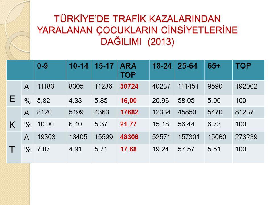 TÜRKİYE'DE TRAFİK KAZALARINDAN YARALANAN ÇOCUKLARIN CİNSİYETLERİNE DAĞILIMI (2013)