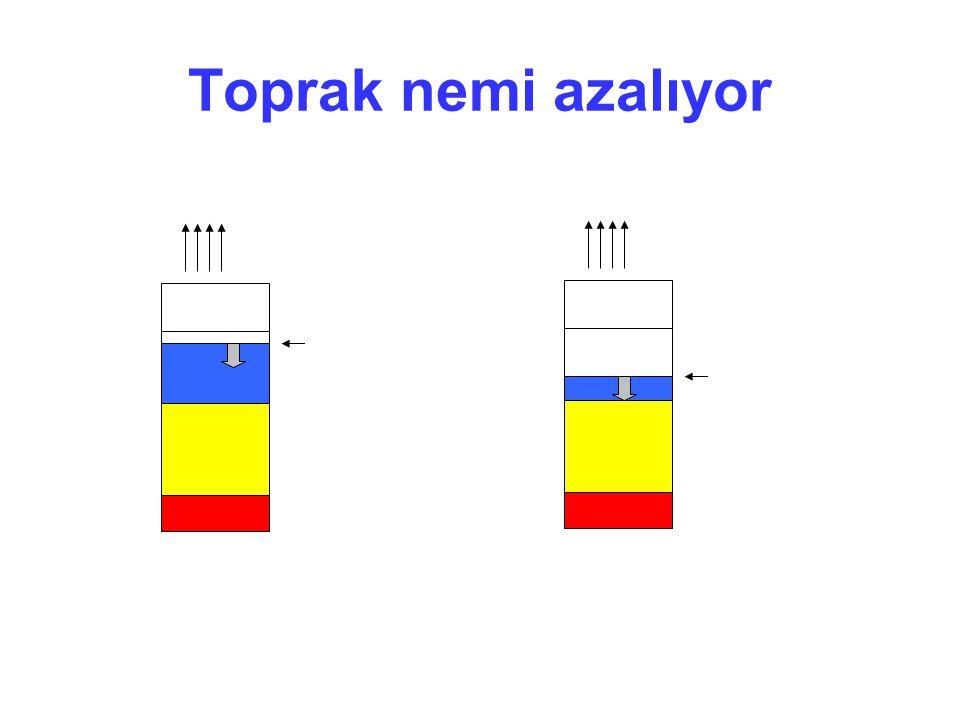 Toprak nemi azalıyor ETa = ETm SN KS TK (3) MR: TK-KS arasında (4)