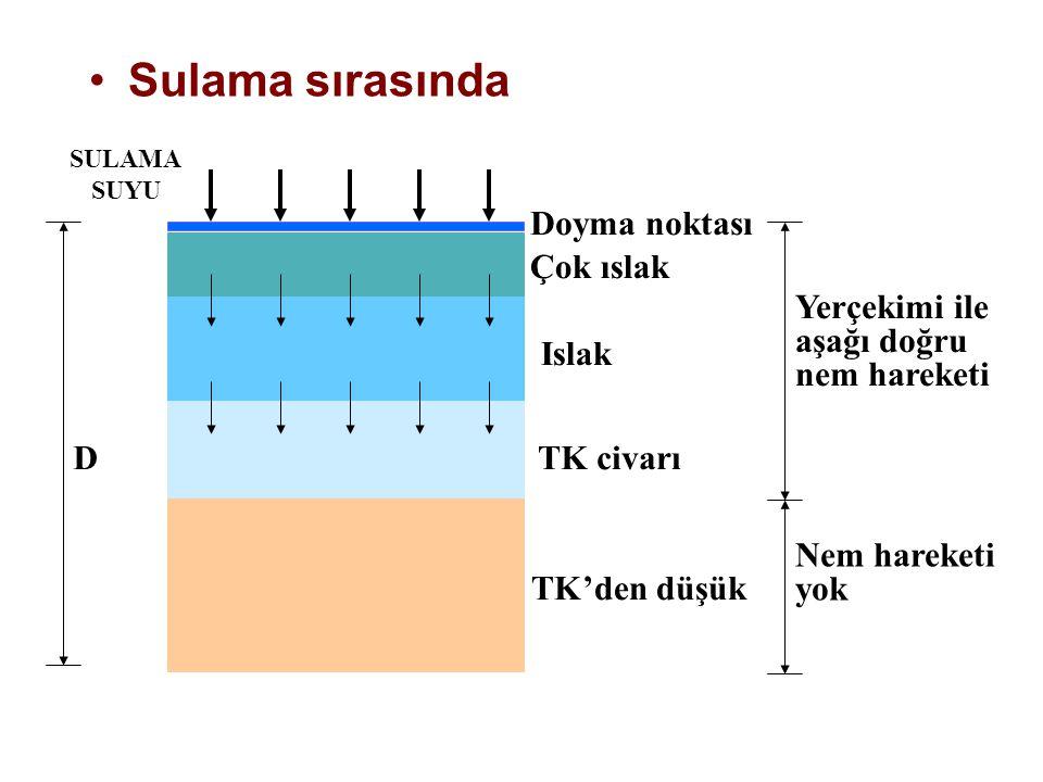 Sulama sırasında Doyma noktası Çok ıslak Islak TK civarı TK'den düşük
