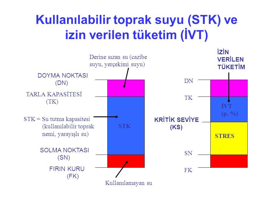 Kullanılabilir toprak suyu (STK) ve izin verilen tüketim (İVT)
