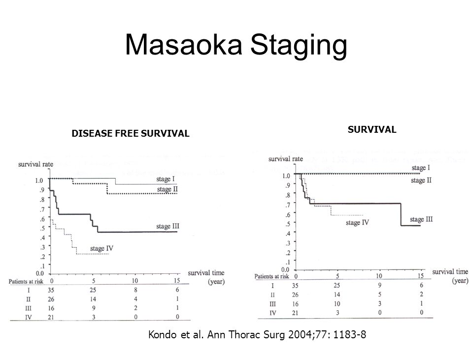Masaoka Staging Kondo et al. Ann Thorac Surg 2004;77: 1183-8 SURVIVAL
