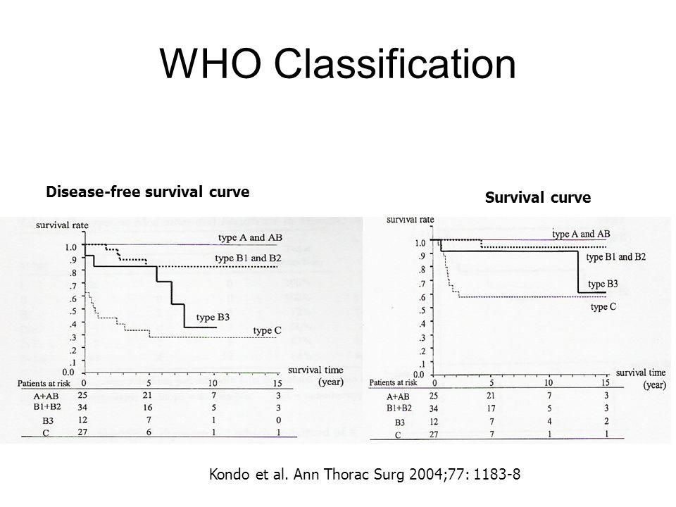 WHO Classification Disease-free survival curve Survival curve