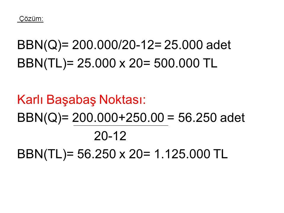 Karlı Başabaş Noktası: BBN(Q)= 200.000+250.00 = 56.250 adet 20-12